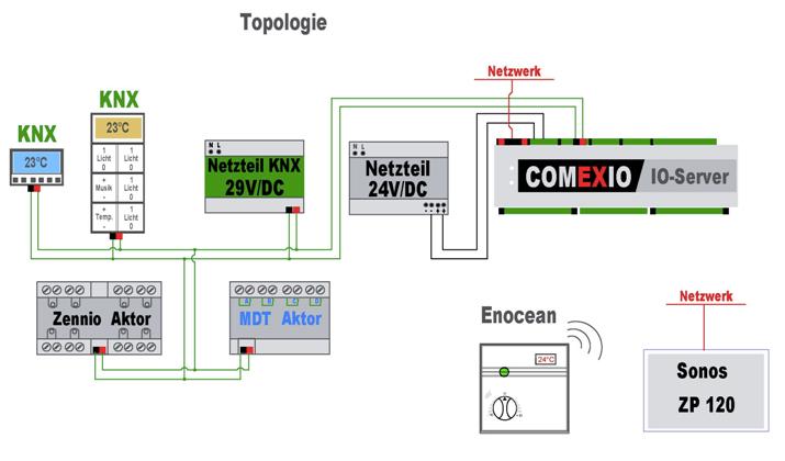 COMEXIO Topologie