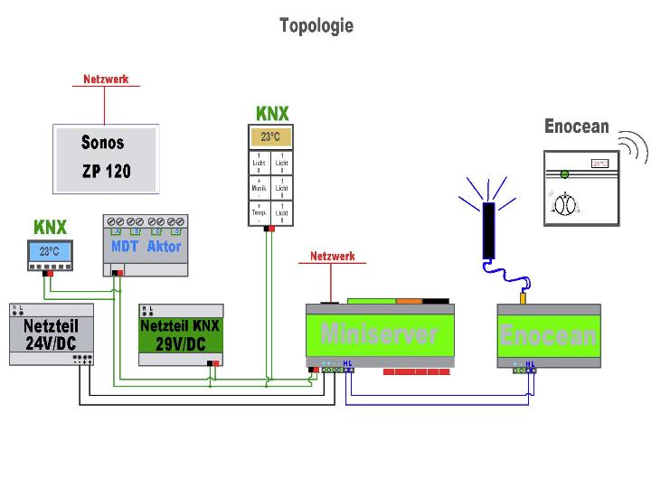 Topologie für die Übersicht im Loxone Projekt